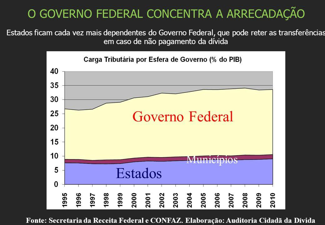 Governo Federal Estados O GOVERNO FEDERAL CONCENTRA A ARRECADAÇÃO