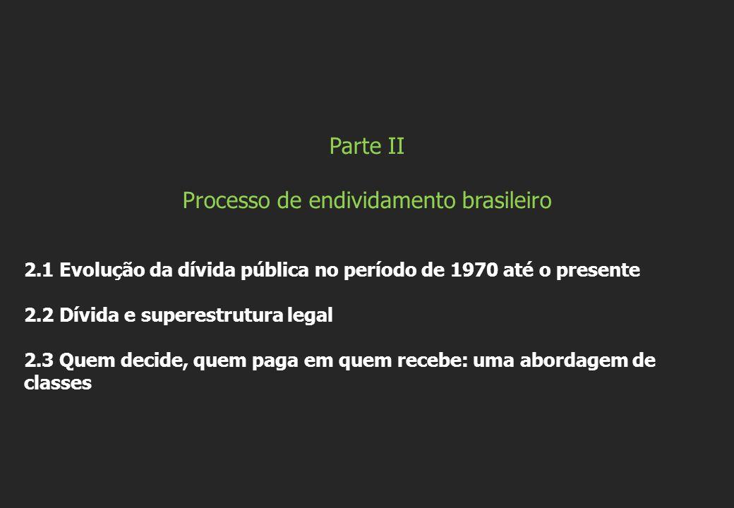 Processo de endividamento brasileiro