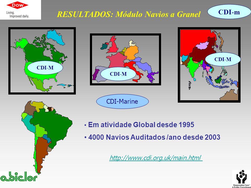RESULTADOS: Módulo Navios a Granel