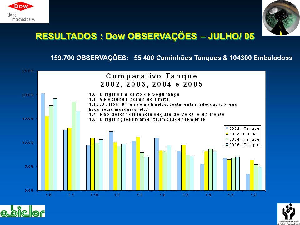 RESULTADOS : Dow OBSERVAÇÕES – JULHO/ 05