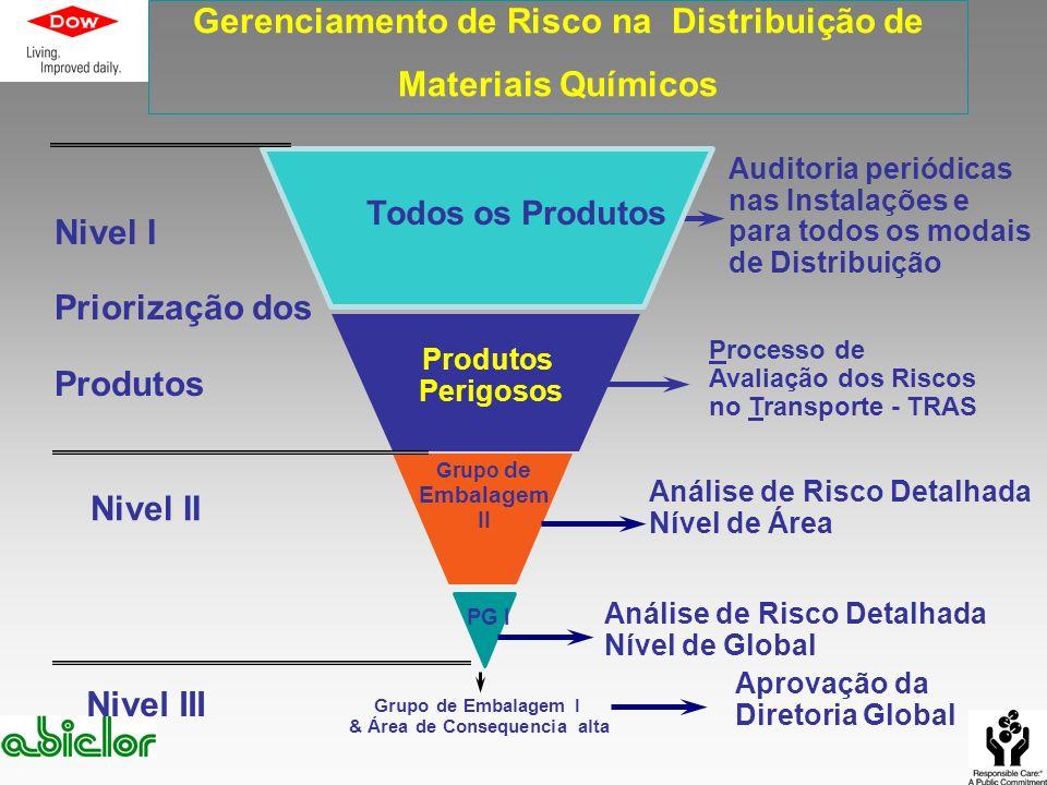 Gerenciamento de Risco na Distribuição de Materiais Químicos
