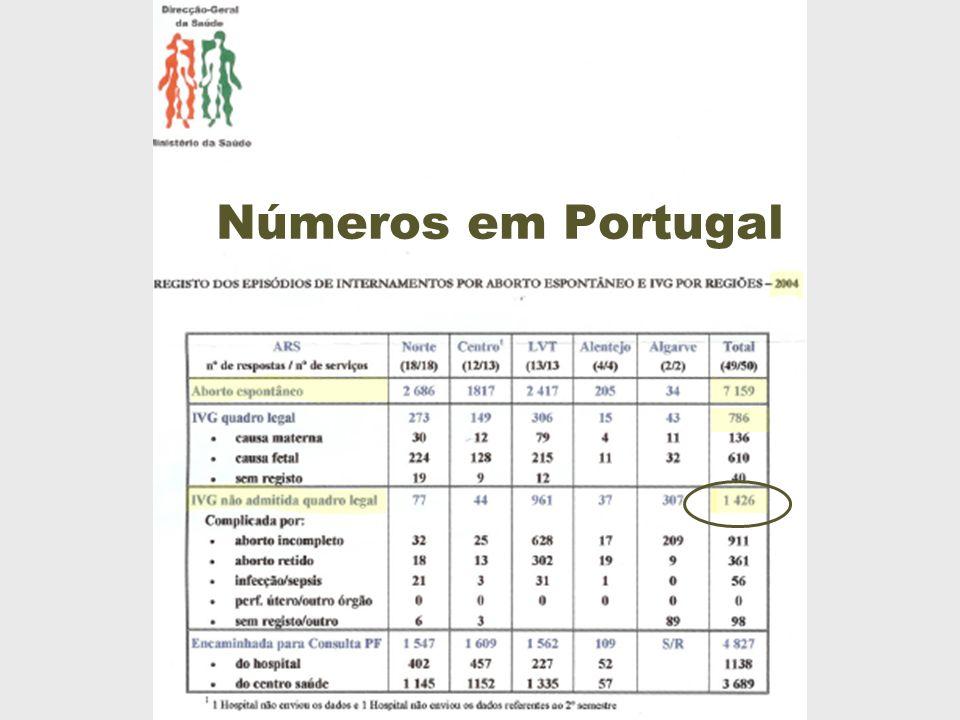 Números em Portugal