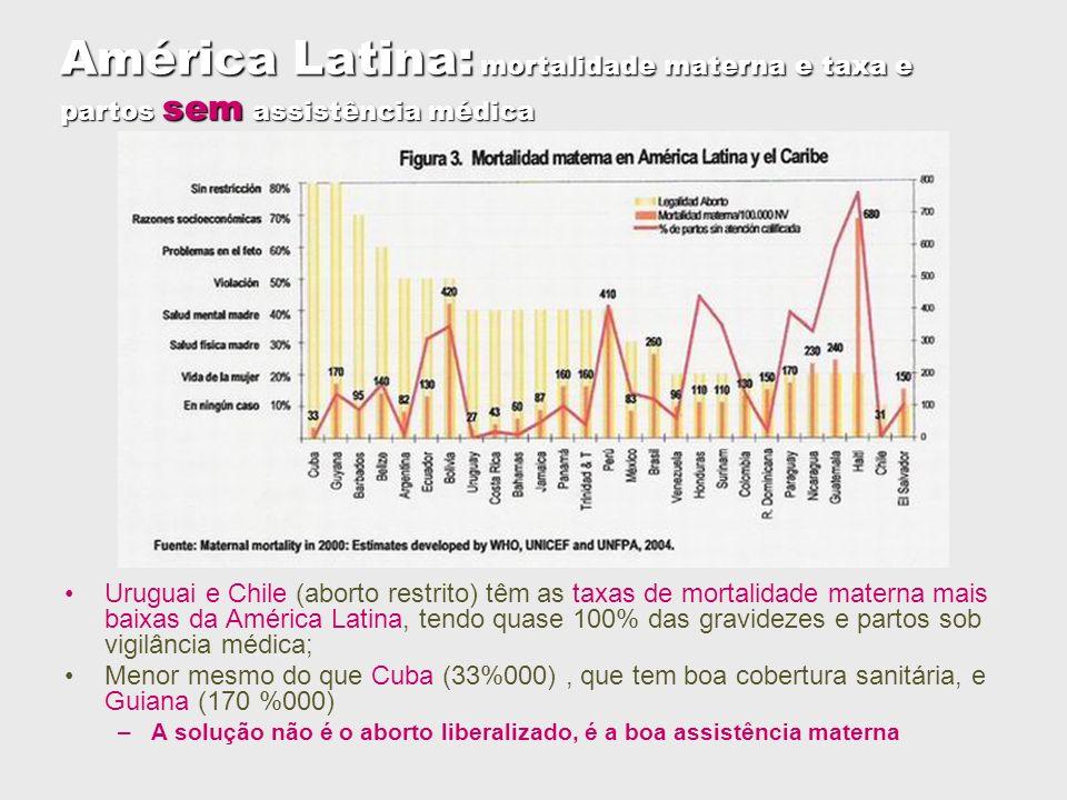 América Latina: mortalidade materna e taxa e partos sem assistência médica