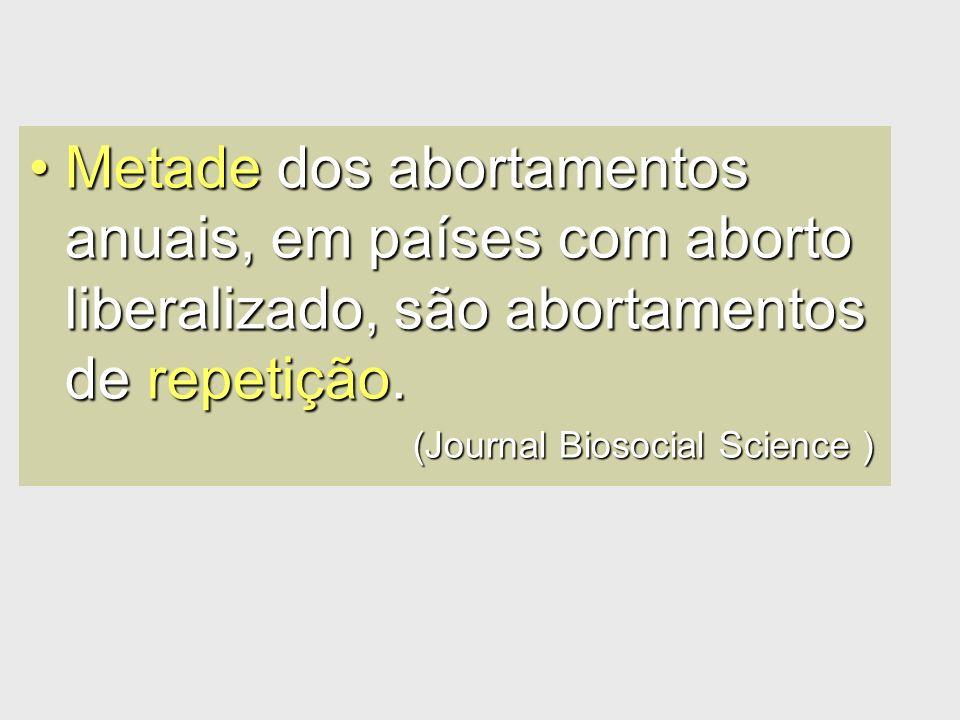Metade dos abortamentos anuais, em países com aborto liberalizado, são abortamentos de repetição.