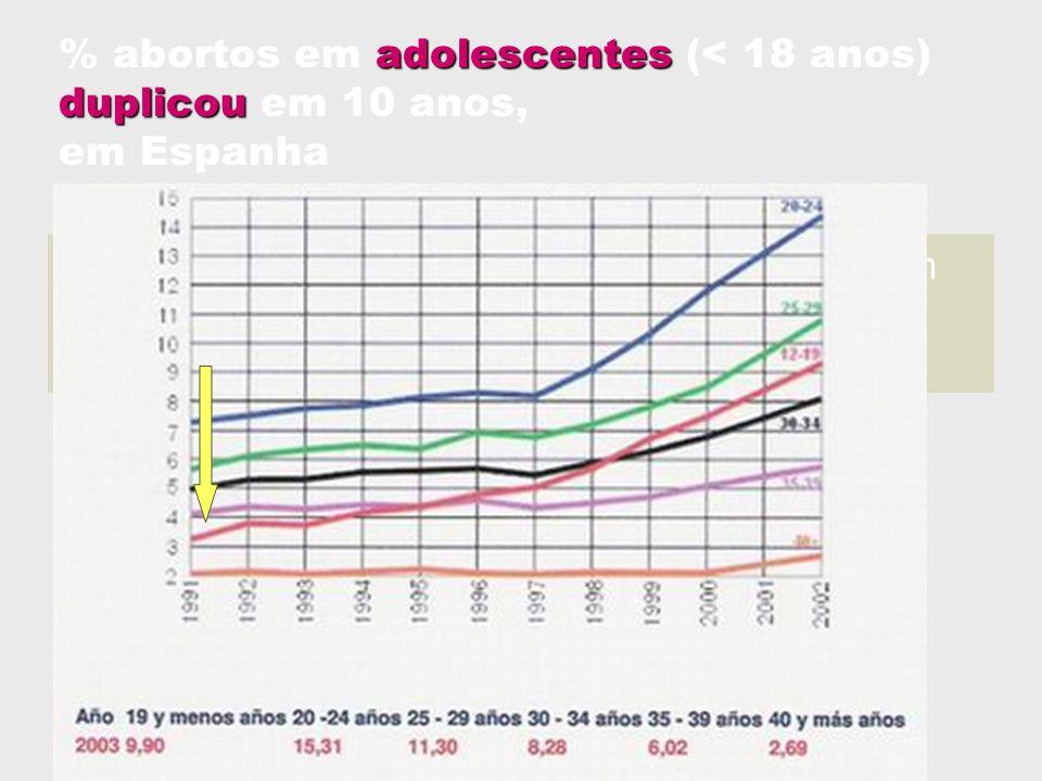 Em 2005, 1 em cada 7 abortos é praticado em adolescentes