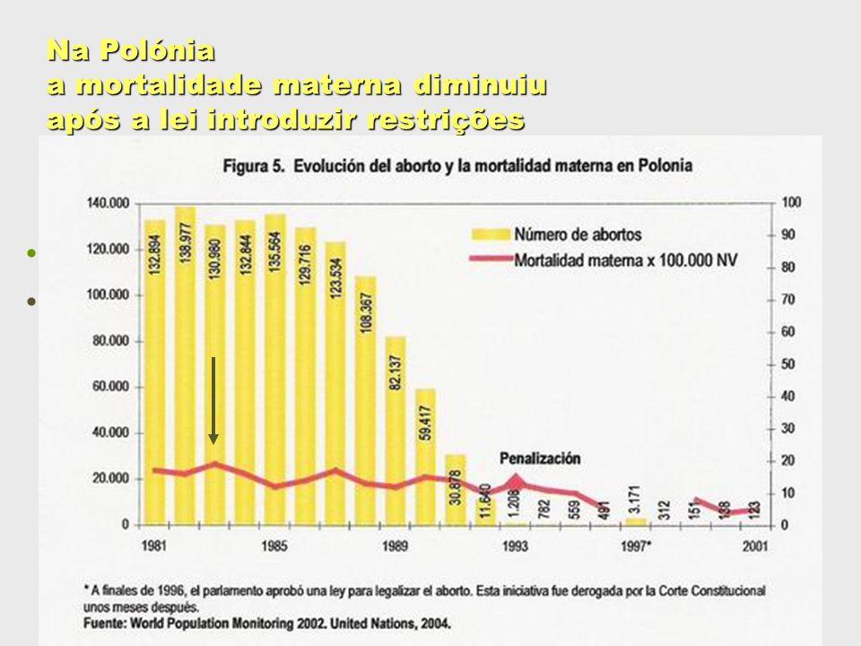 Redução de 73,3%: passou de 15 %000, em 1990, para 4 %000, em 2000