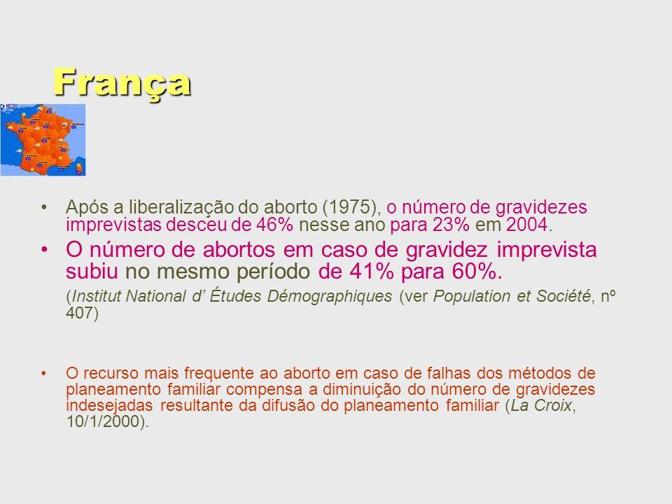 França Após a liberalização do aborto (1975), o número de gravidezes imprevistas desceu de 46% nesse ano para 23% em 2004.