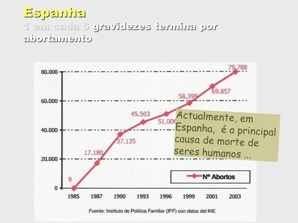 Espanha 1 em cada 6 gravidezes termina por abortamento