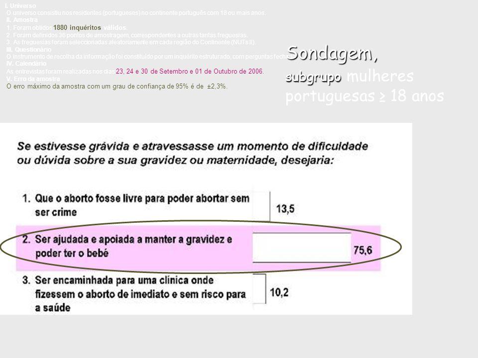 Sondagem, subgrupo mulheres portuguesas ≥ 18 anos