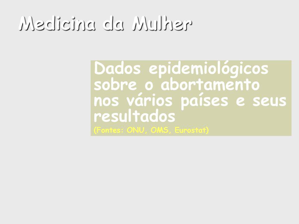 Medicina da Mulher Dados epidemiológicos sobre o abortamento nos vários países e seus resultados.