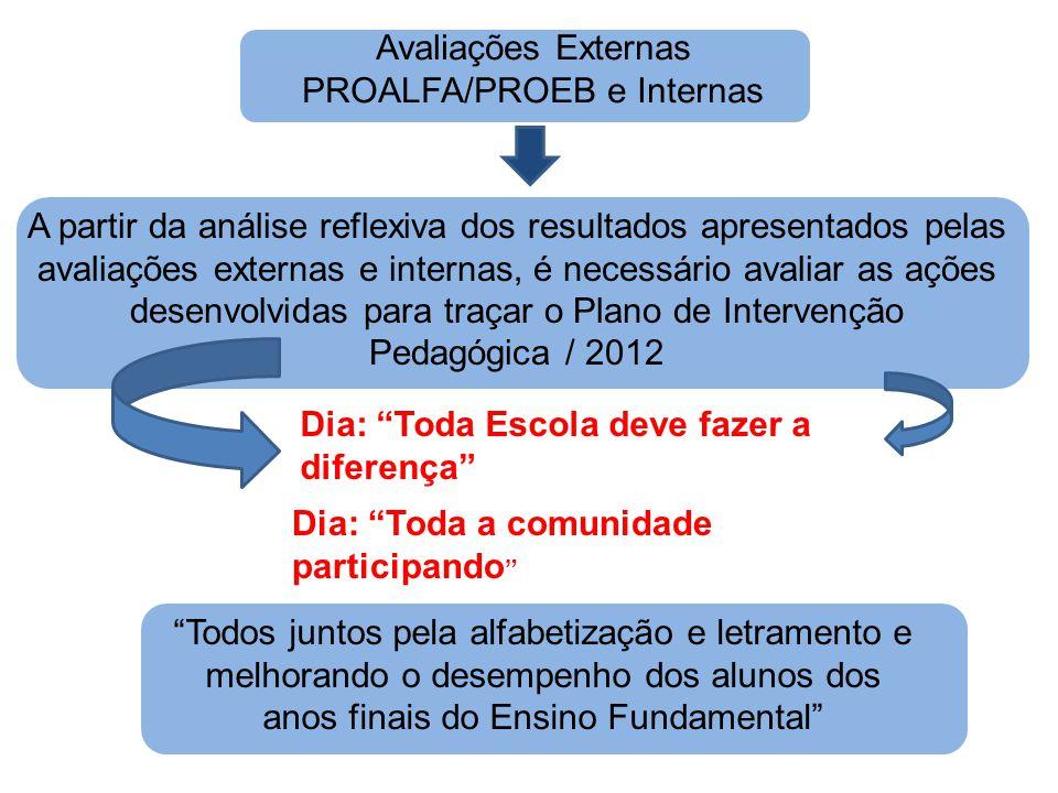 Avaliações Externas PROALFA/PROEB e Internas