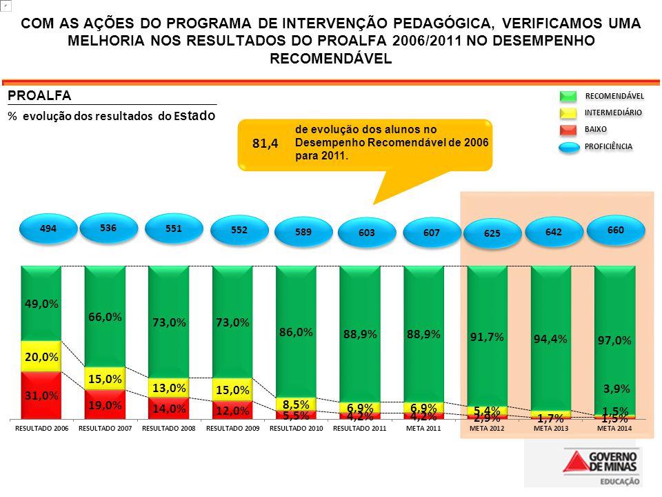 COM AS AÇÕES DO PROGRAMA DE INTERVENÇÃO PEDAGÓGICA, VERIFICAMOS UMA MELHORIA NOS RESULTADOS DO PROALFA 2006/2011 NO DESEMPENHO RECOMENDÁVEL