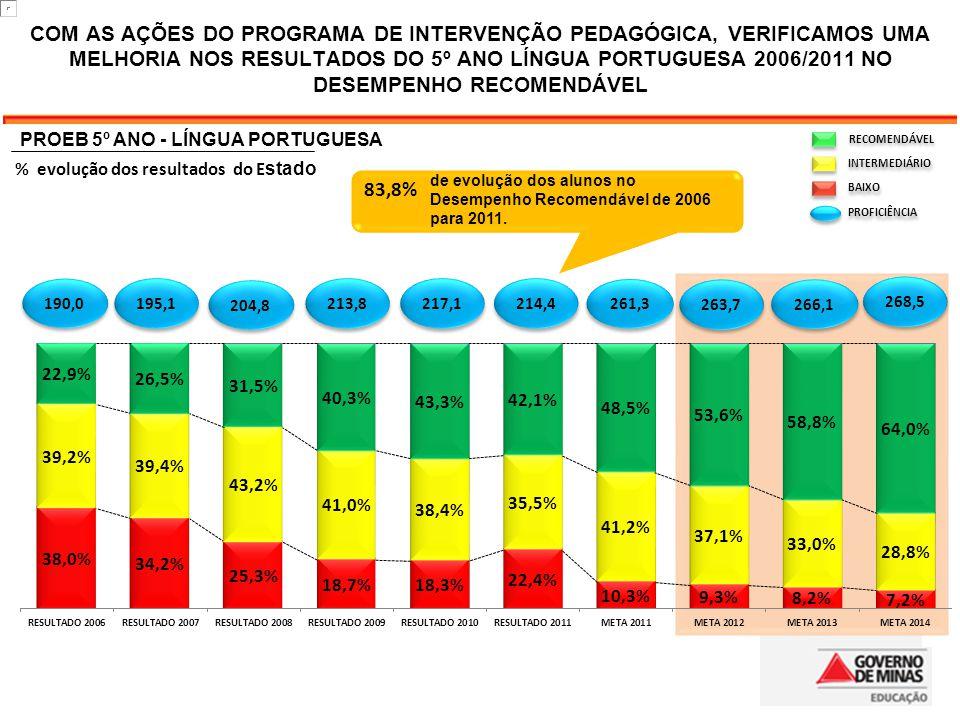 COM AS AÇÕES DO PROGRAMA DE INTERVENÇÃO PEDAGÓGICA, VERIFICAMOS UMA MELHORIA NOS RESULTADOS DO 5º ANO LÍNGUA PORTUGUESA 2006/2011 NO DESEMPENHO RECOMENDÁVEL