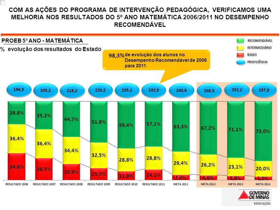 COM AS AÇÕES DO PROGRAMA DE INTERVENÇÃO PEDAGÓGICA, VERIFICAMOS UMA MELHORIA NOS RESULTADOS DO 5º ANO MATEMÁTICA 2006/2011 NO DESEMPENHO RECOMENDÁVEL