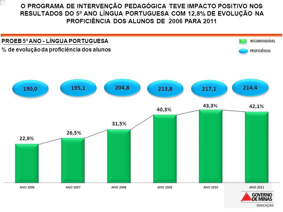 O PROGRAMA DE INTERVENÇÃO PEDAGÓGICA TEVE IMPACTO POSITIVO NOS RESULTADOS DO 5º ANO LÍNGUA PORTUGUESA COM 12,8% DE EVOLUÇÃO NA PROFICIÊNCIA DOS ALUNOS DE 2006 PARA 2011