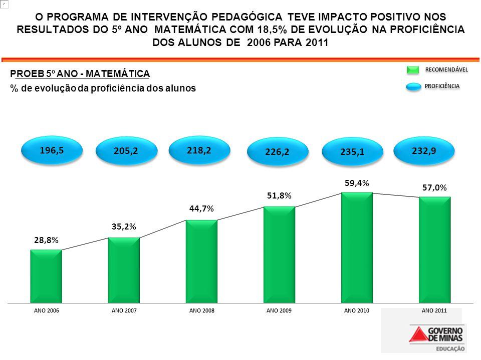O PROGRAMA DE INTERVENÇÃO PEDAGÓGICA TEVE IMPACTO POSITIVO NOS RESULTADOS DO 5º ANO MATEMÁTICA COM 18,5% DE EVOLUÇÃO NA PROFICIÊNCIA DOS ALUNOS DE 2006 PARA 2011