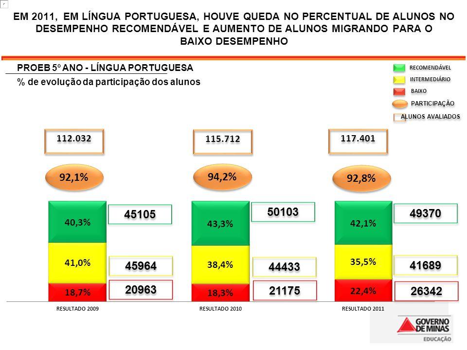EM 2011, EM LÍNGUA PORTUGUESA, HOUVE QUEDA NO PERCENTUAL DE ALUNOS NO DESEMPENHO RECOMENDÁVEL E AUMENTO DE ALUNOS MIGRANDO PARA O