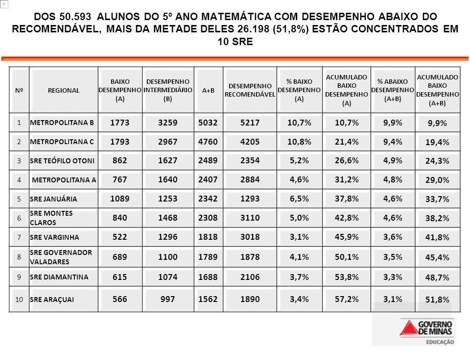 20 DOS 50.593 ALUNOS DO 5º ANO MATEMÁTICA COM DESEMPENHO ABAIXO DO RECOMENDÁVEL, MAIS DA METADE DELES 26.198 (51,8%) ESTÃO CONCENTRADOS EM 10 SRE.