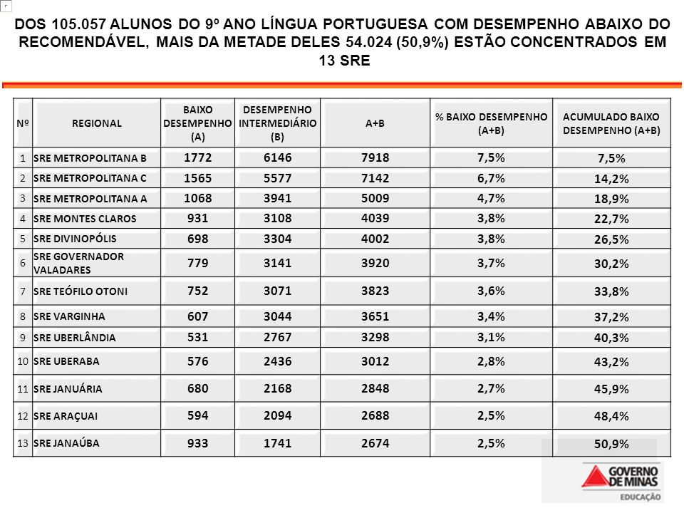 20 DOS 105.057 ALUNOS DO 9º ANO LÍNGUA PORTUGUESA COM DESEMPENHO ABAIXO DO RECOMENDÁVEL, MAIS DA METADE DELES 54.024 (50,9%) ESTÃO CONCENTRADOS EM.