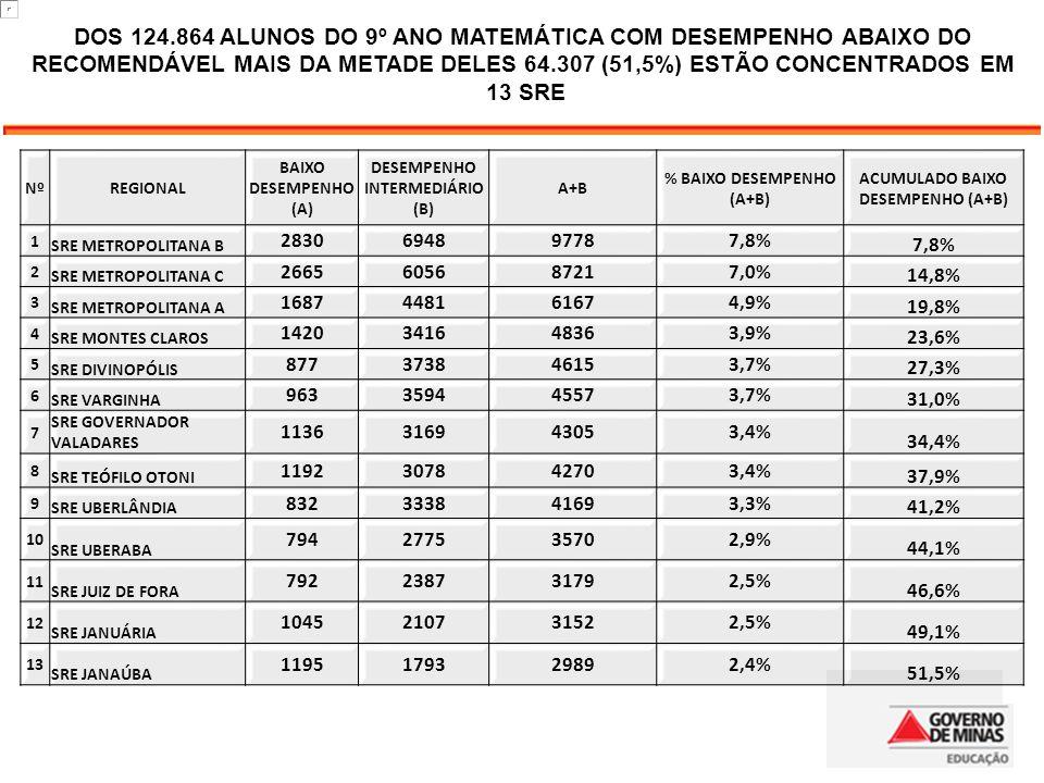 20 DOS 124.864 ALUNOS DO 9º ANO MATEMÁTICA COM DESEMPENHO ABAIXO DO RECOMENDÁVEL MAIS DA METADE DELES 64.307 (51,5%) ESTÃO CONCENTRADOS EM.