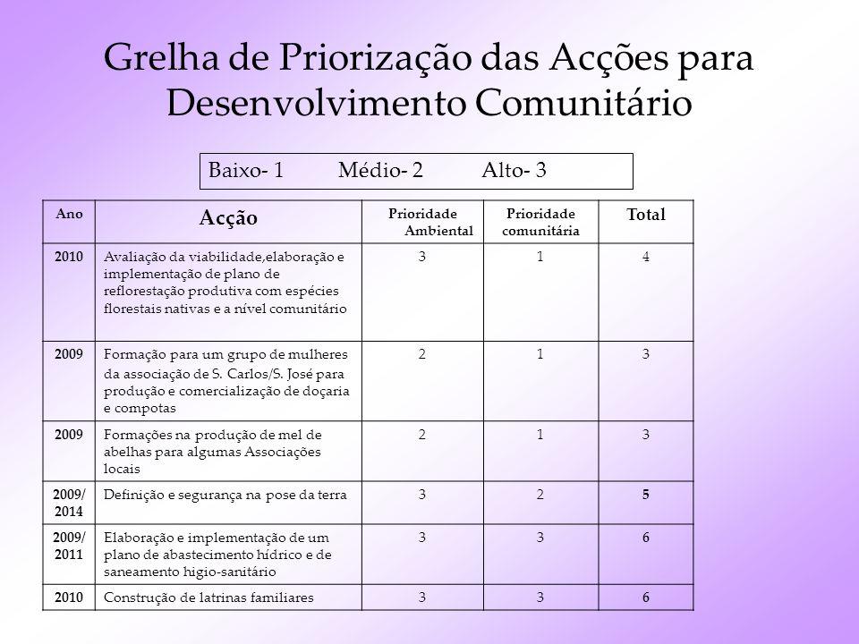 Grelha de Priorização das Acções para Desenvolvimento Comunitário