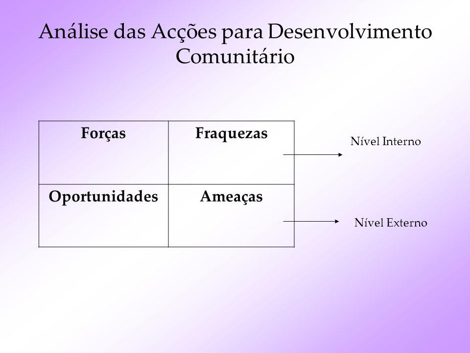 Análise das Acções para Desenvolvimento Comunitário