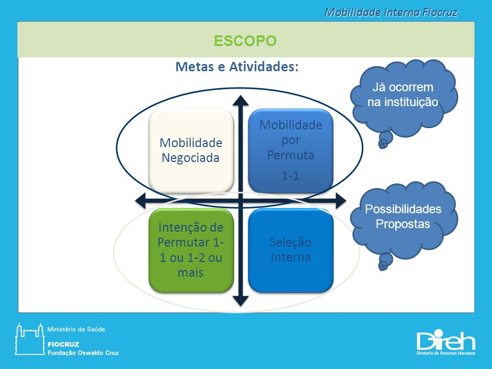 ESCOPO Metas e Atividades: Mobilidade por Permuta Mobilidade Negociada