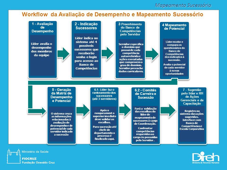 Workflow da Avaliação de Desempenho e Mapeamento Sucessório