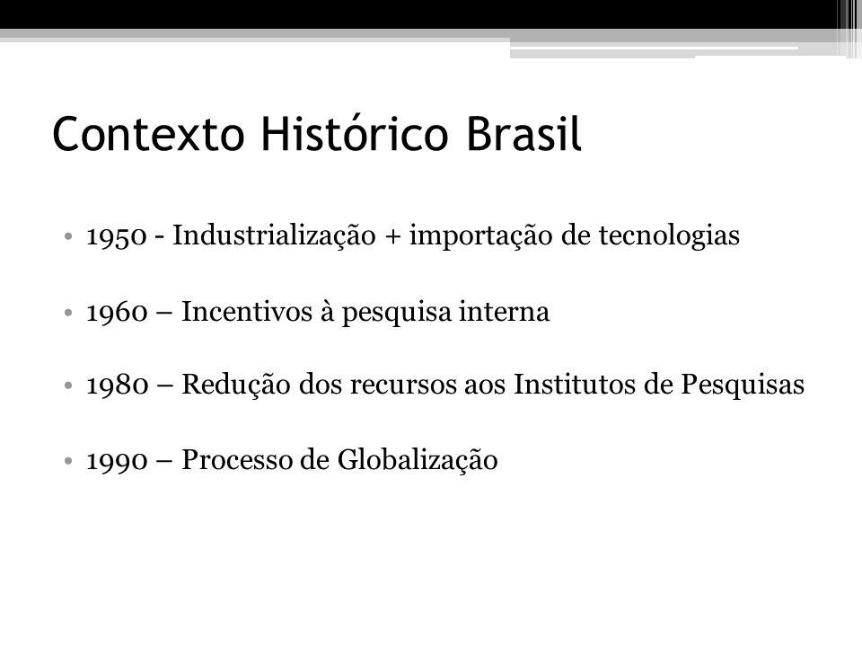 Contexto Histórico Brasil