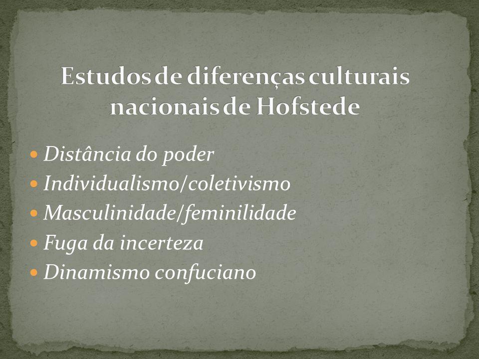 Estudos de diferenças culturais nacionais de Hofstede