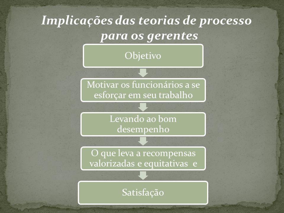 Implicações das teorias de processo para os gerentes