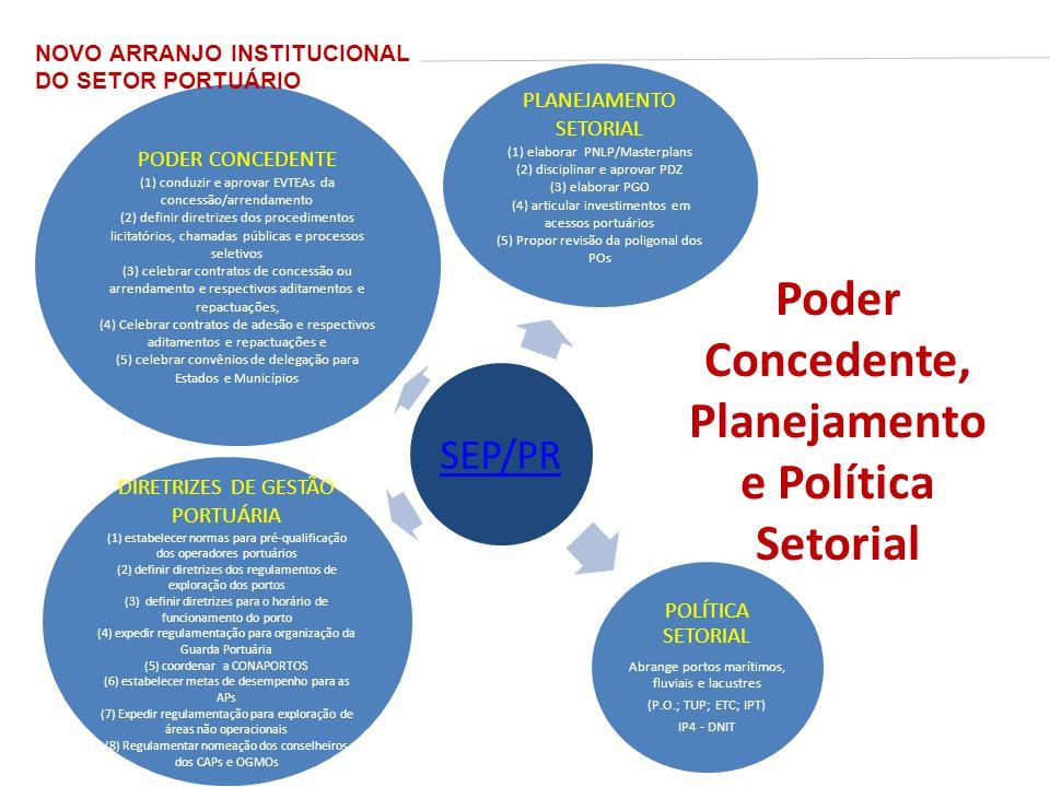 Poder Concedente, Planejamento e Política Setorial