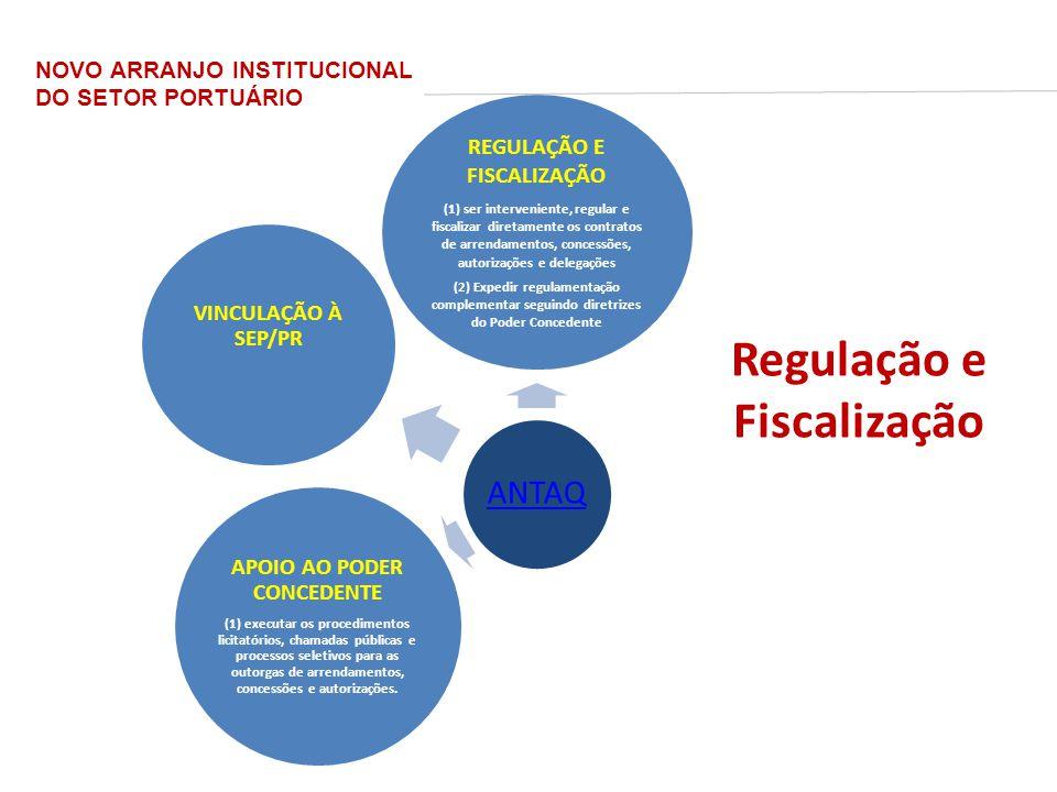 REGULAÇÃO E FISCALIZAÇÃO APOIO AO PODER CONCEDENTE