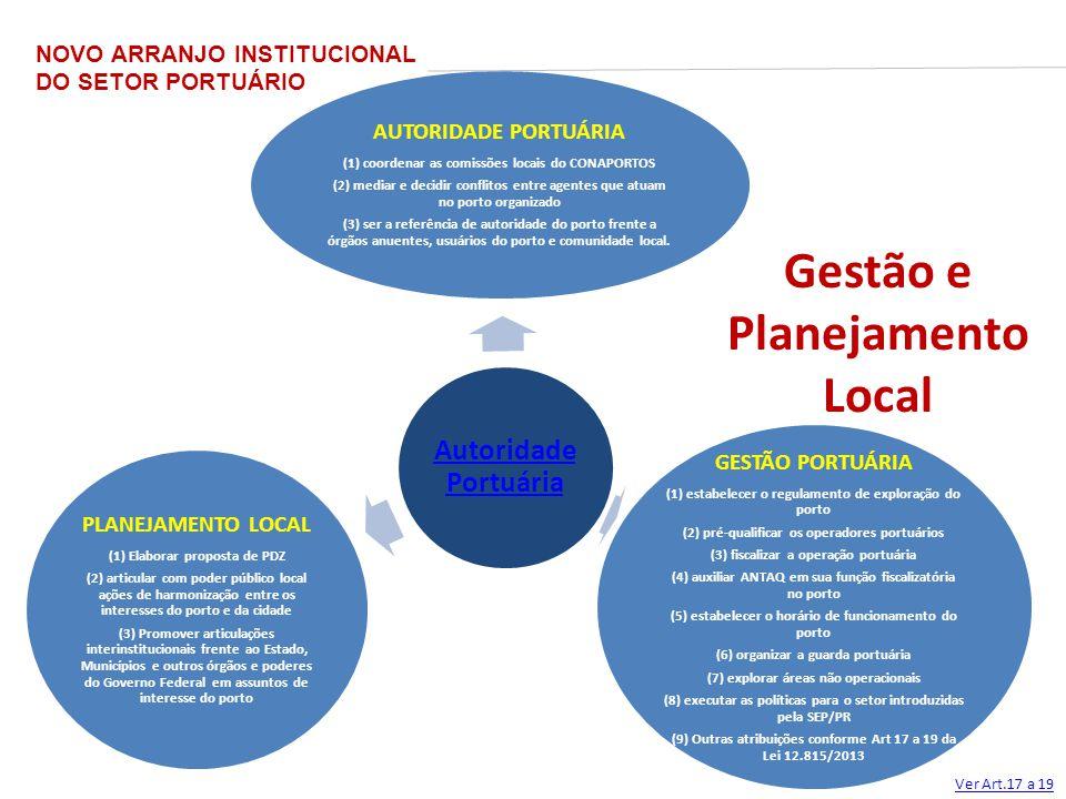 Gestão e Planejamento Local