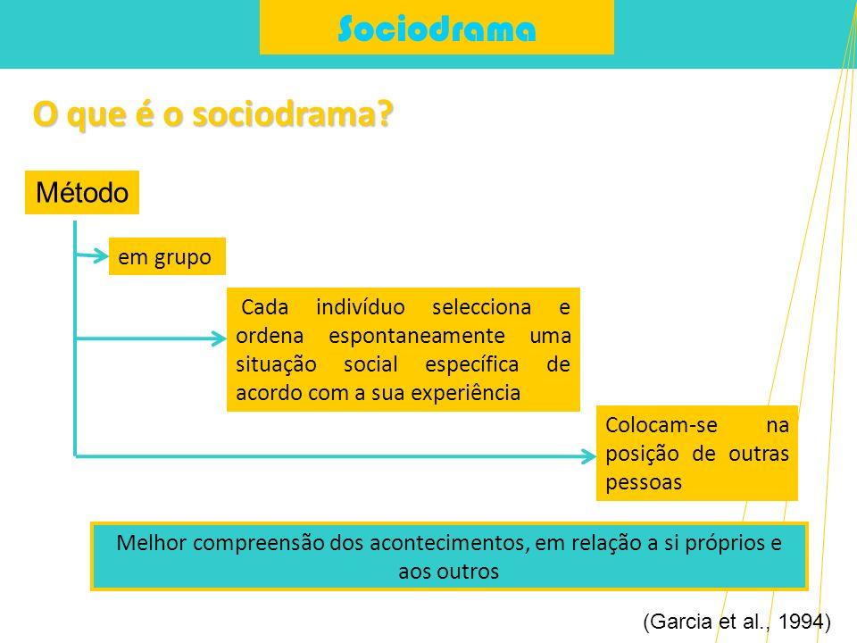 Sociodrama O que é o sociodrama Método em grupo