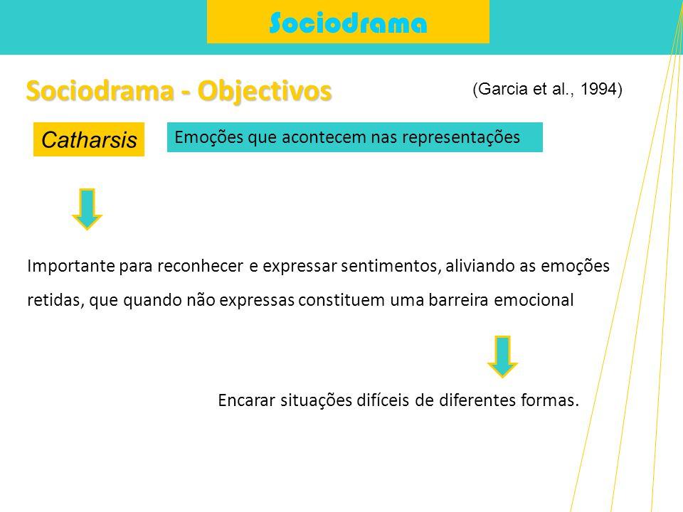 Sociodrama - Objectivos
