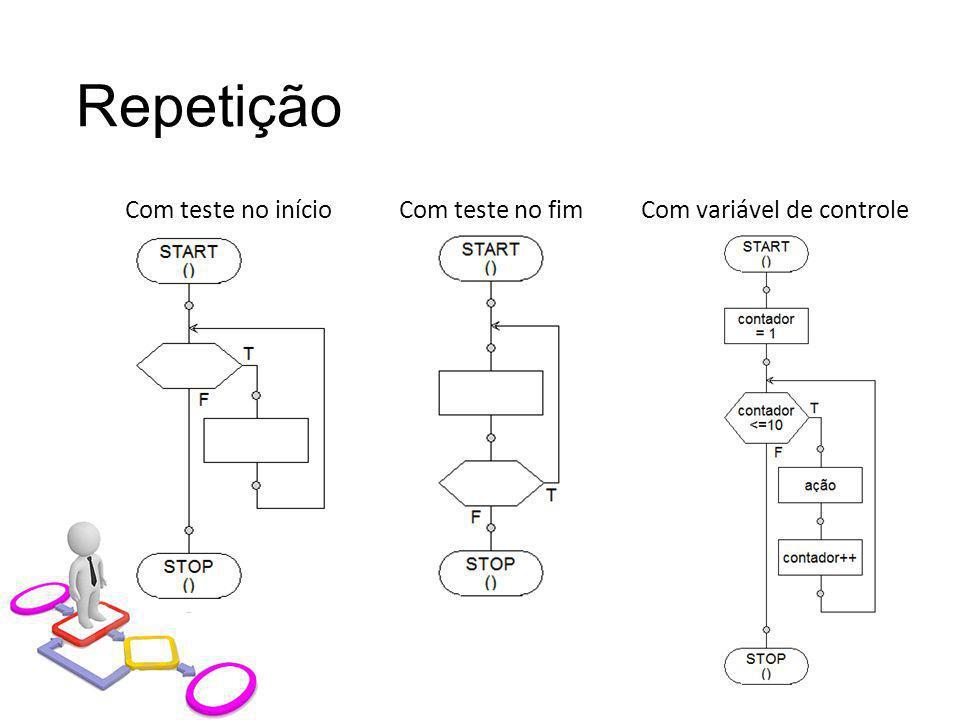 Repetição Com teste no início Com teste no fim Com variável de controle