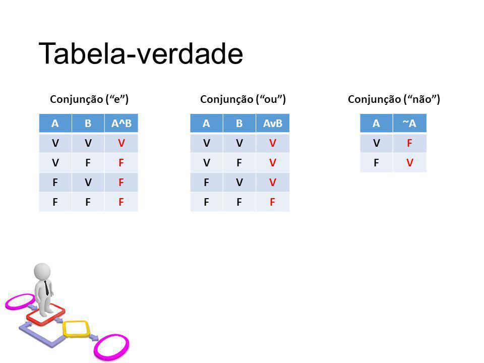 Tabela-verdade Conjunção ( e ) Conjunção ( ou ) Conjunção ( não ) A B