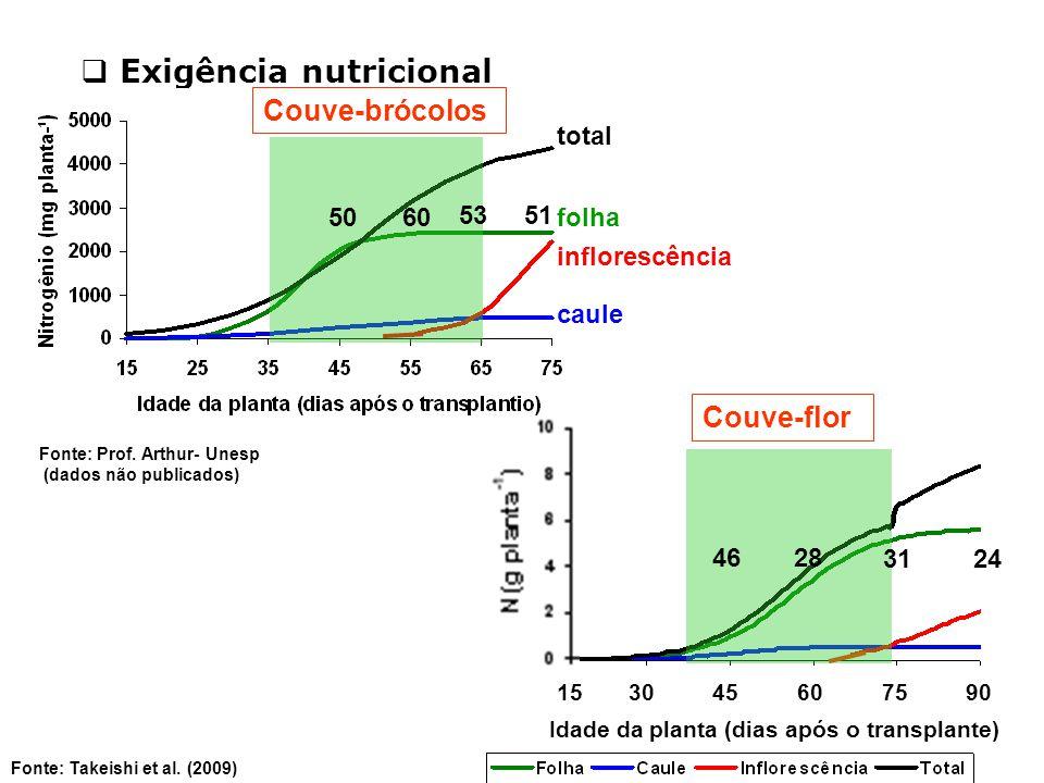 Exigência nutricional