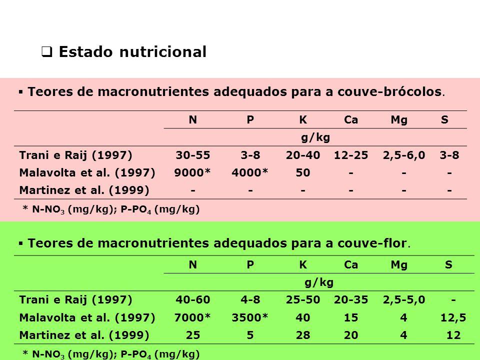 Estado nutricional Teores de macronutrientes adequados para a couve-brócolos. N. P. K. Ca. Mg.