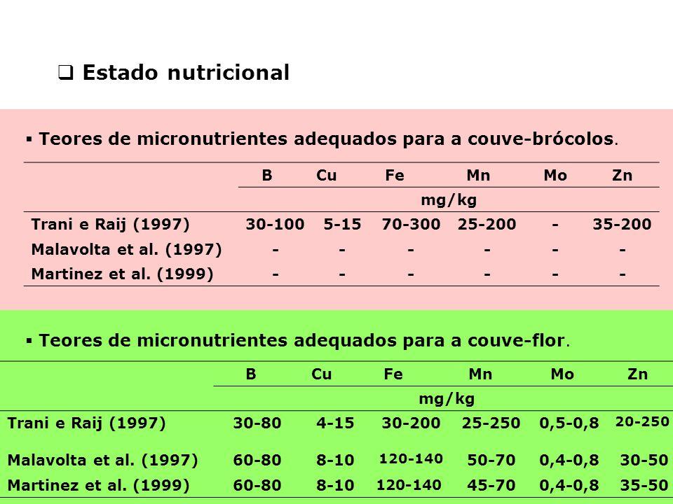 Estado nutricional Teores de micronutrientes adequados para a couve-brócolos. B. Cu. Fe. Mn. Mo.