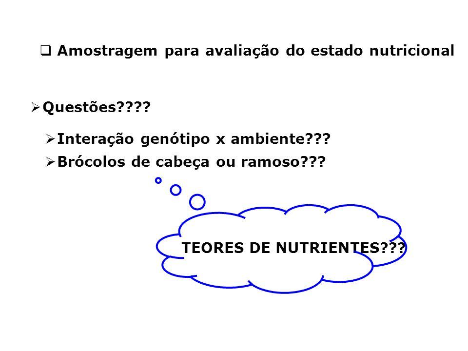 Amostragem para avaliação do estado nutricional
