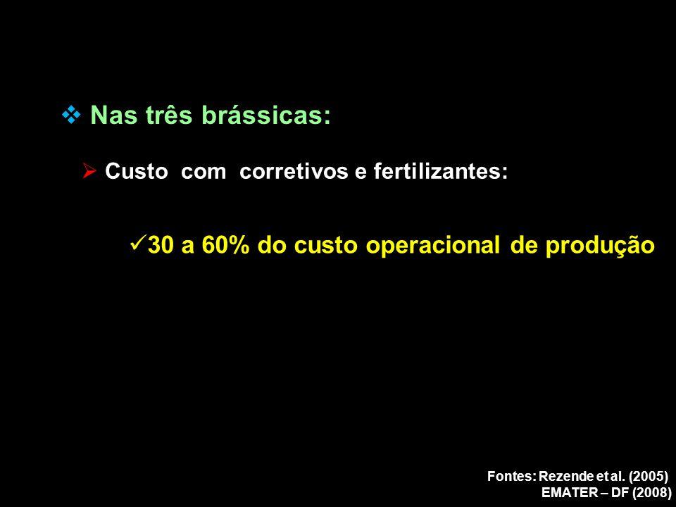 Nas três brássicas: 30 a 60% do custo operacional de produção