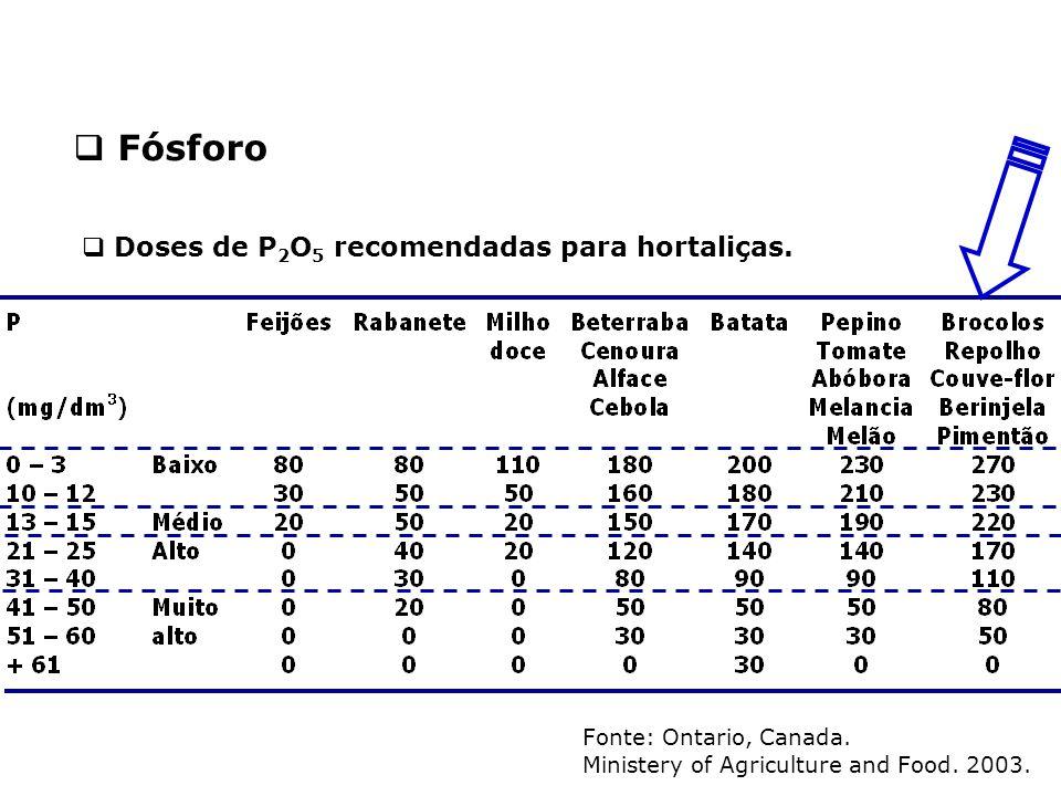 Fósforo Doses de P2O5 recomendadas para hortaliças.