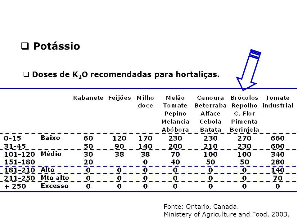 Potássio Doses de K2O recomendadas para hortaliças.