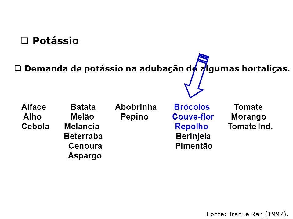 Potássio Demanda de potássio na adubação de algumas hortaliças.
