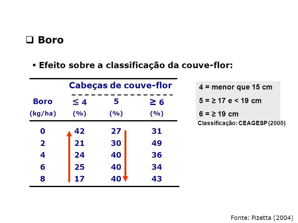 Boro Efeito sobre a classificação da couve-flor: Cabeças de couve-flor