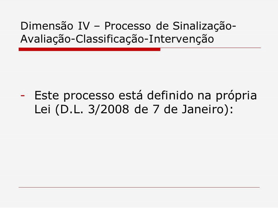 Dimensão IV – Processo de Sinalização-Avaliação-Classificação-Intervenção