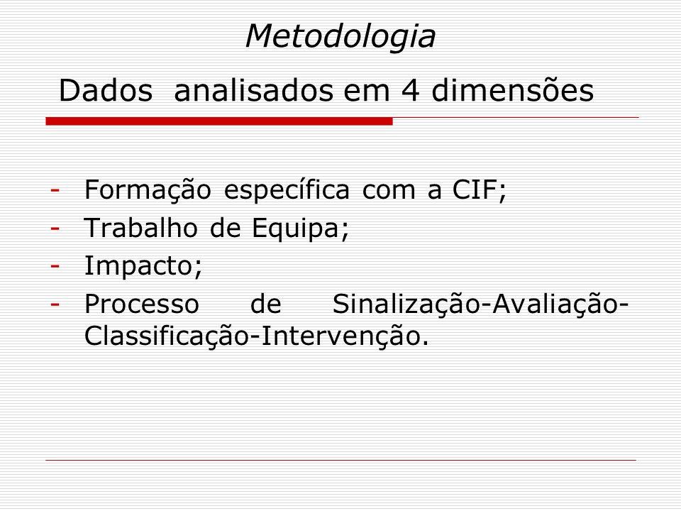 Metodologia Dados analisados em 4 dimensões