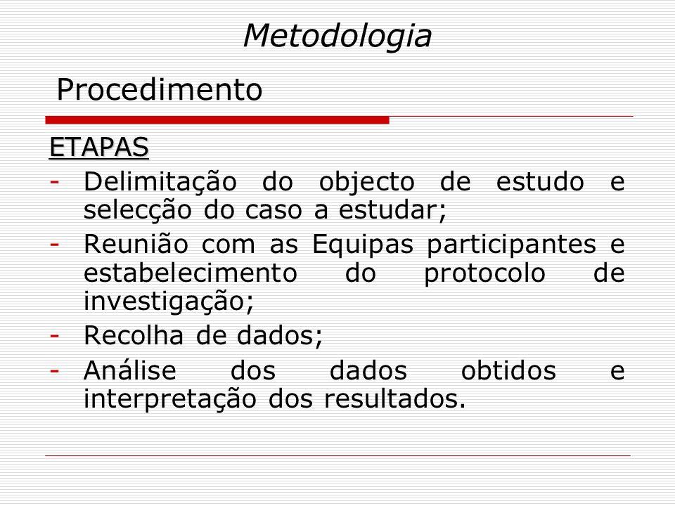 Metodologia Procedimento ETAPAS